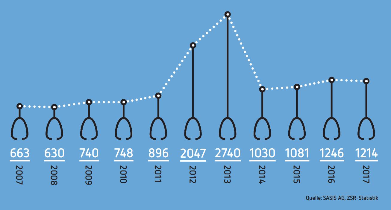 Admissions de médecins de 2007 à 2017