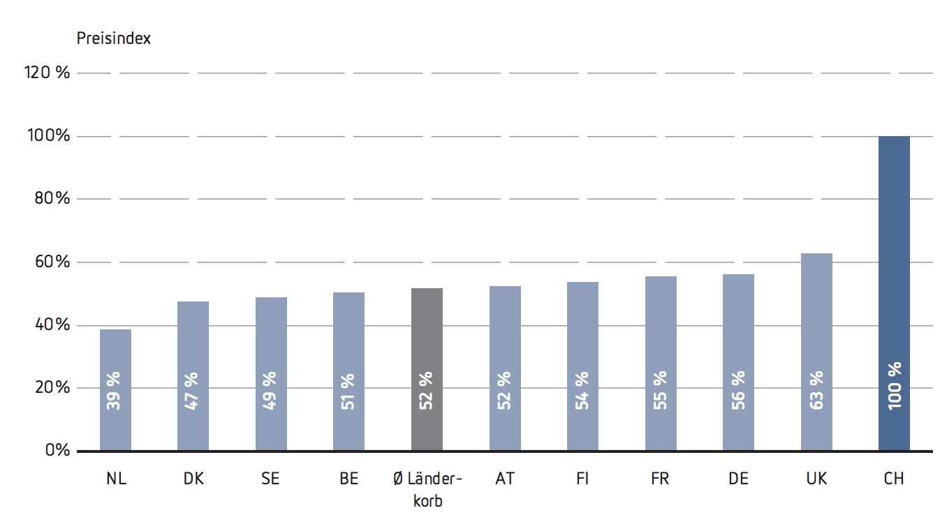 Einsame Spitze: Schweizer Preise für Generika und patentabgelaufene Originale