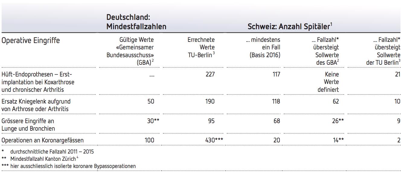 Die Fallzahlen der untersuchten chirurgischen Eingriffe in der Schweiz