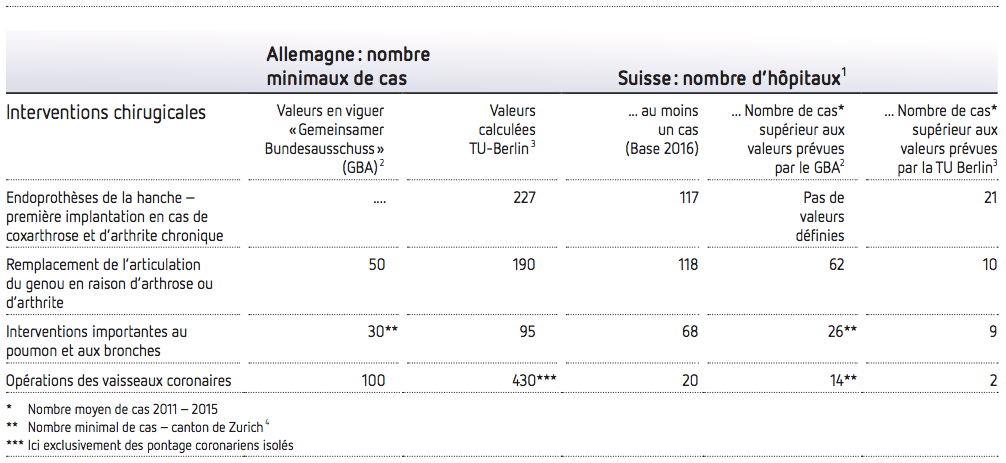 Les nombres de cas d'interventions chirurgicales examinées en Suisse
