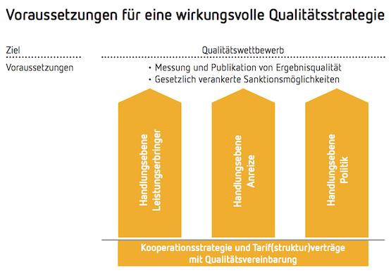 Voraussetzungen für eine wirkungsvolle Qualitätsstrategie