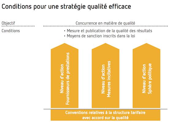 Conditions pour une stratégie qualité efficace