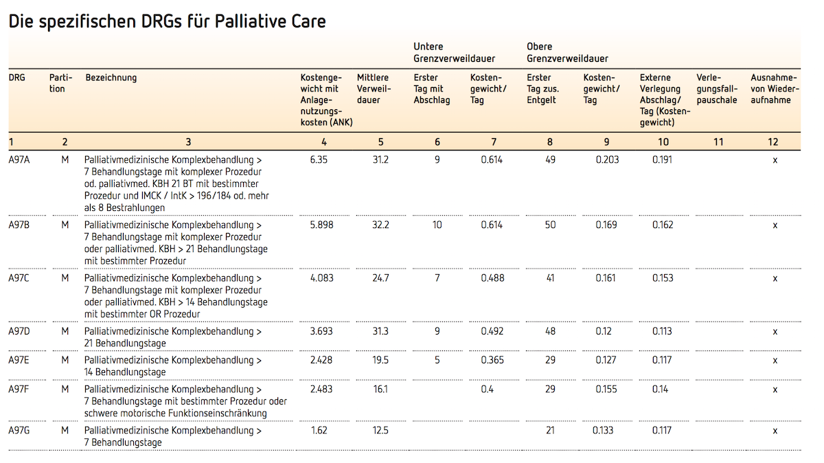 Die spezifischen DRGs für Palliative Care