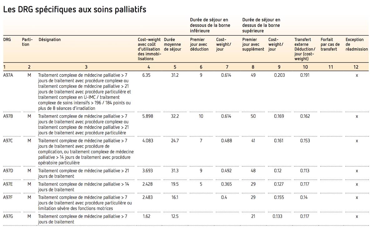 Les DRG spécifiques aux soins palliatifs