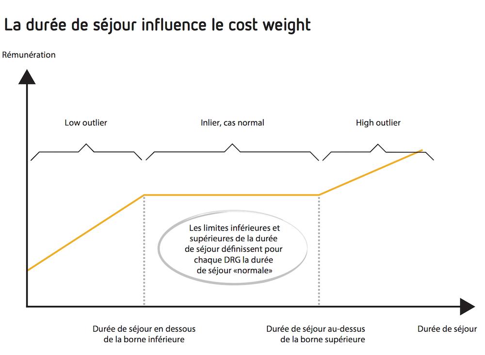 La durée de séjour influence le cost weight