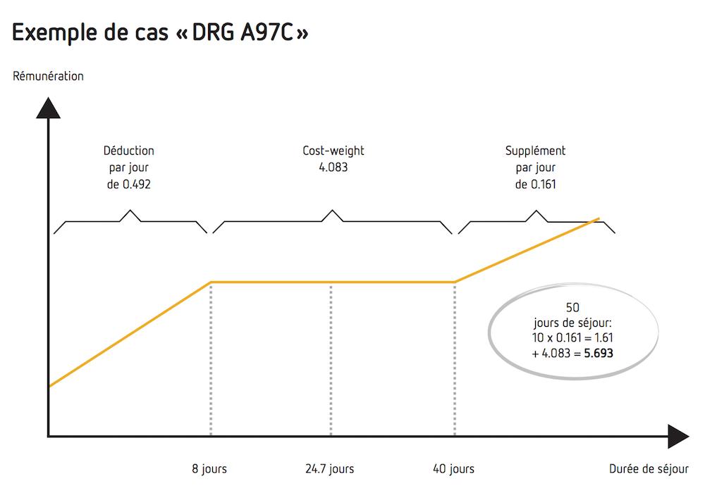 Exemple de cas «DRG A97C»