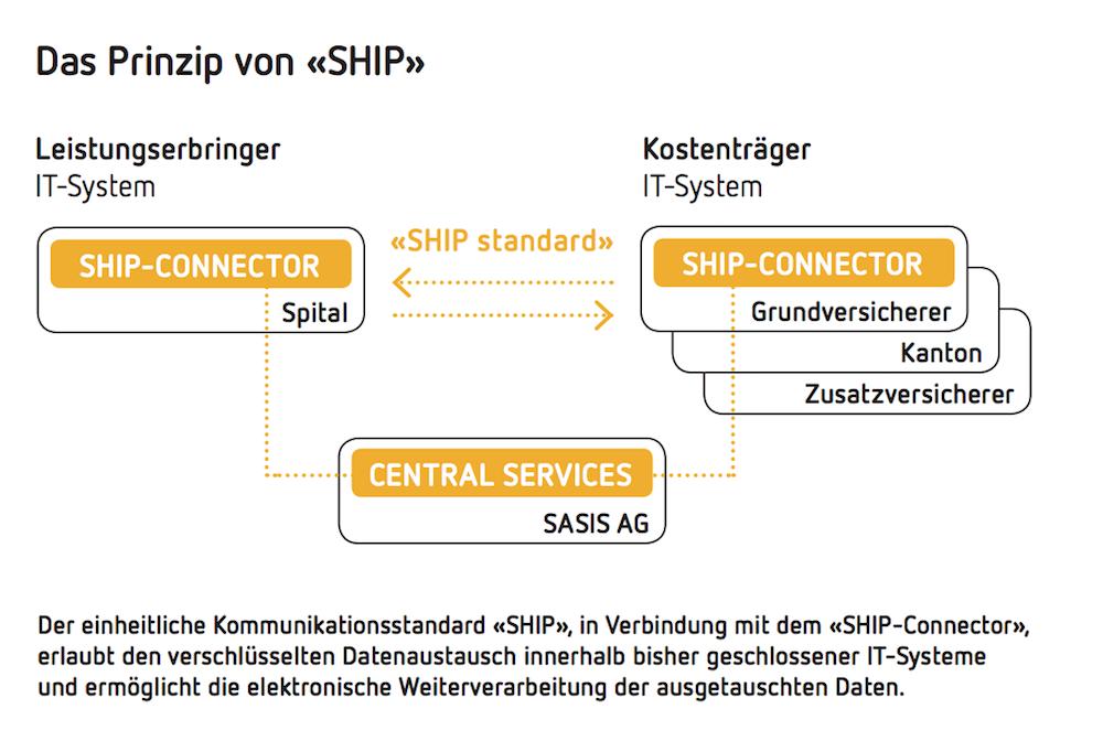 Das Prinzip von  «SHIP»