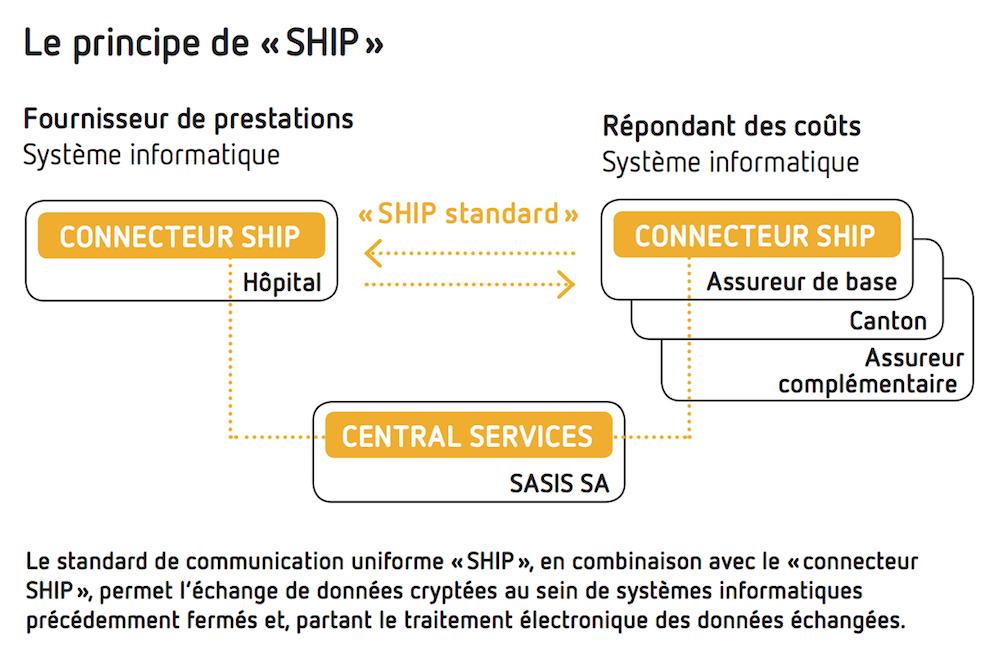 Le principe de «SHIP»