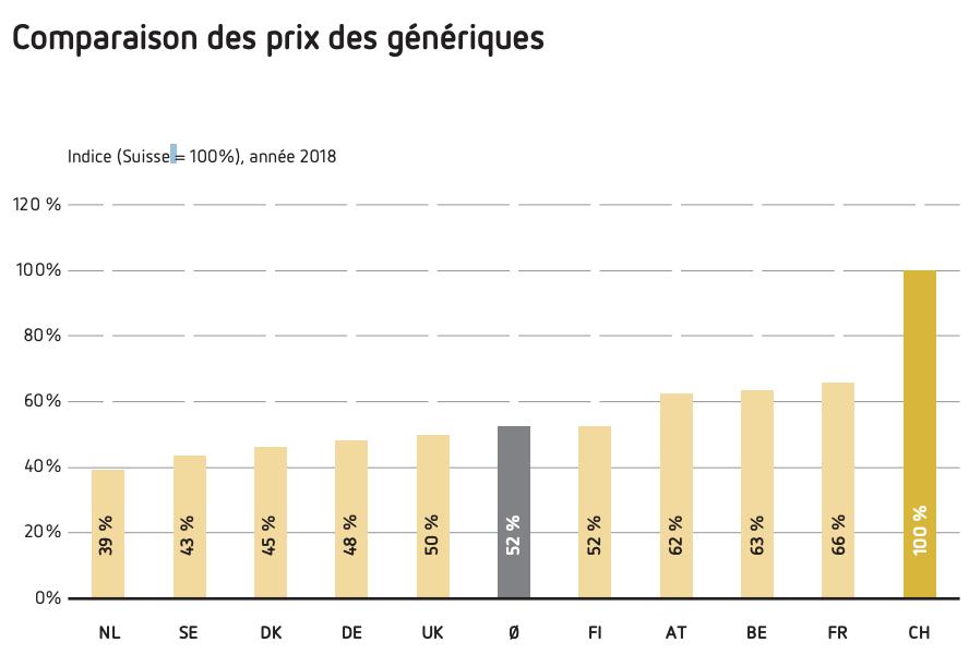 Comparaison des prix des génériques