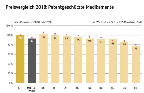 Preisvergleich 2018 Patentgeschu?tzte Medikamente