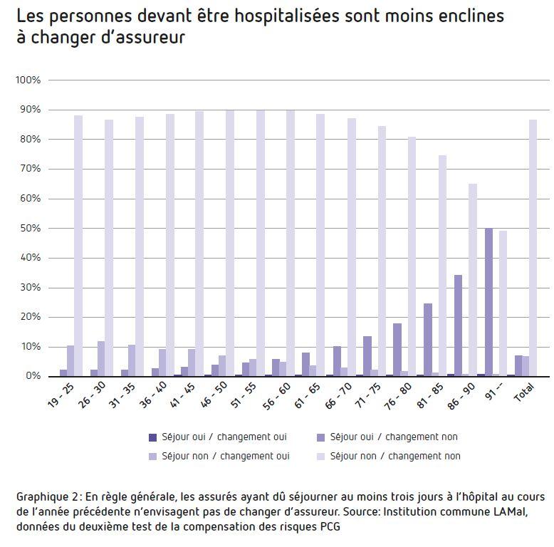 Les personnes devant être hospitalisées sont moins enclines