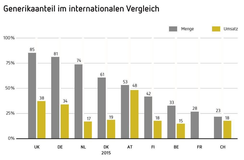 Generikaanteil im internationalen Vergleich